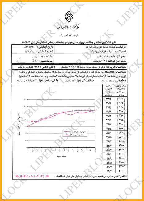 Only blocks Sound insulation 50 dB sound reduction with a width of 15 Cm in iran